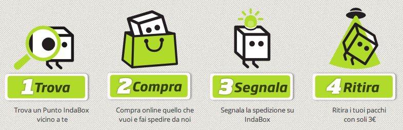 indabox-Come_funziona
