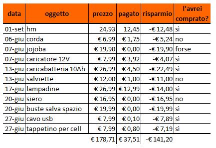 spese_giugno